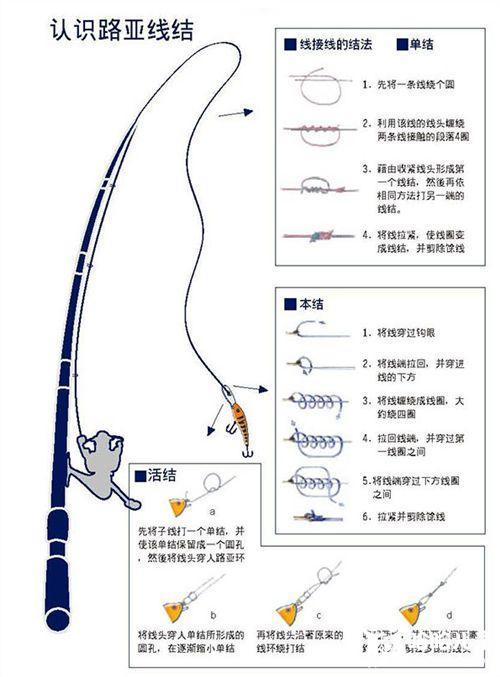 抛竿线组装步骤图
