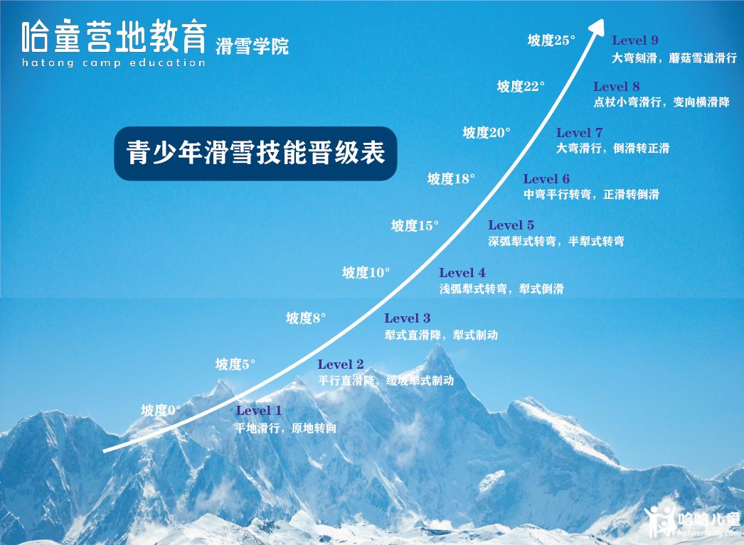 滑雪技能晋级表.png
